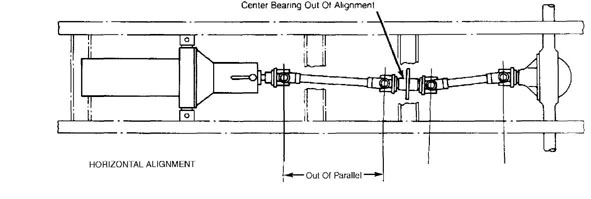 Drive Shaft Alignment 1984 1991 Jeep Cherokee Xj