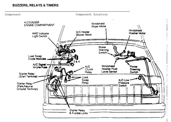electrical component locator_html_m4adea48a electrical component locator 1984 1991 jeep cherokee (xj 1989 jeep cherokee fuse box diagram at crackthecode.co