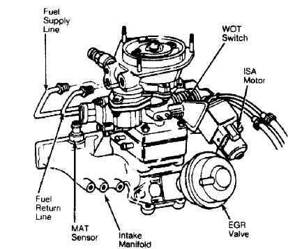 Tbi Engine Sensor Location