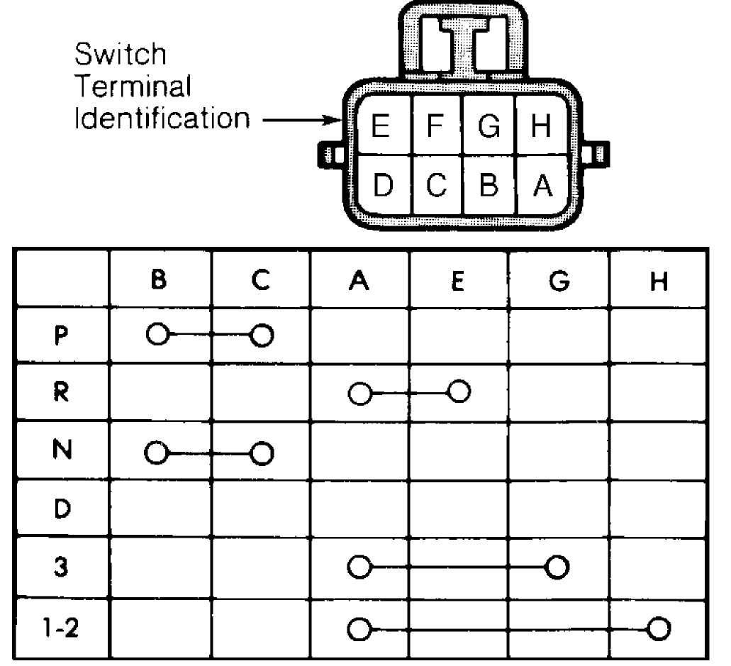 If switch continuity tests are okay, check gearshift adjustment or back-up  light circuit. If switch fails any continuity test, replace park/neutral  switch.