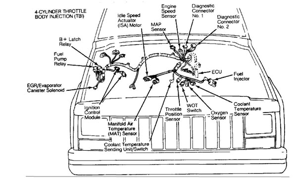 [DIAGRAM_5FD]  ELECTRICAL COMPONENT LOCATOR :: 1984 - 1991 :: Jeep Cherokee (XJ) :: Jeep  Cherokee :: Online Manual Jeep | 1988 Jeep Cherokee Engine Diagram |  | Online jeep manual